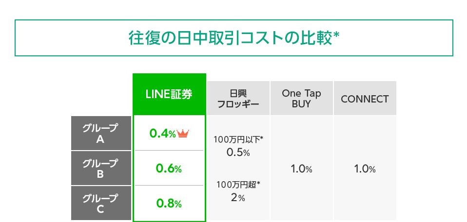 LINE証券:
