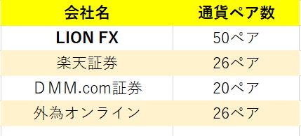 ヒロセ通商LIONFX:ペア