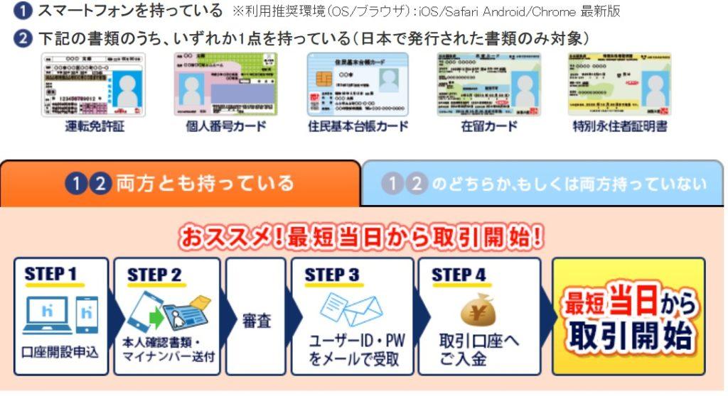 ヒロセ通商LIONFX:口座